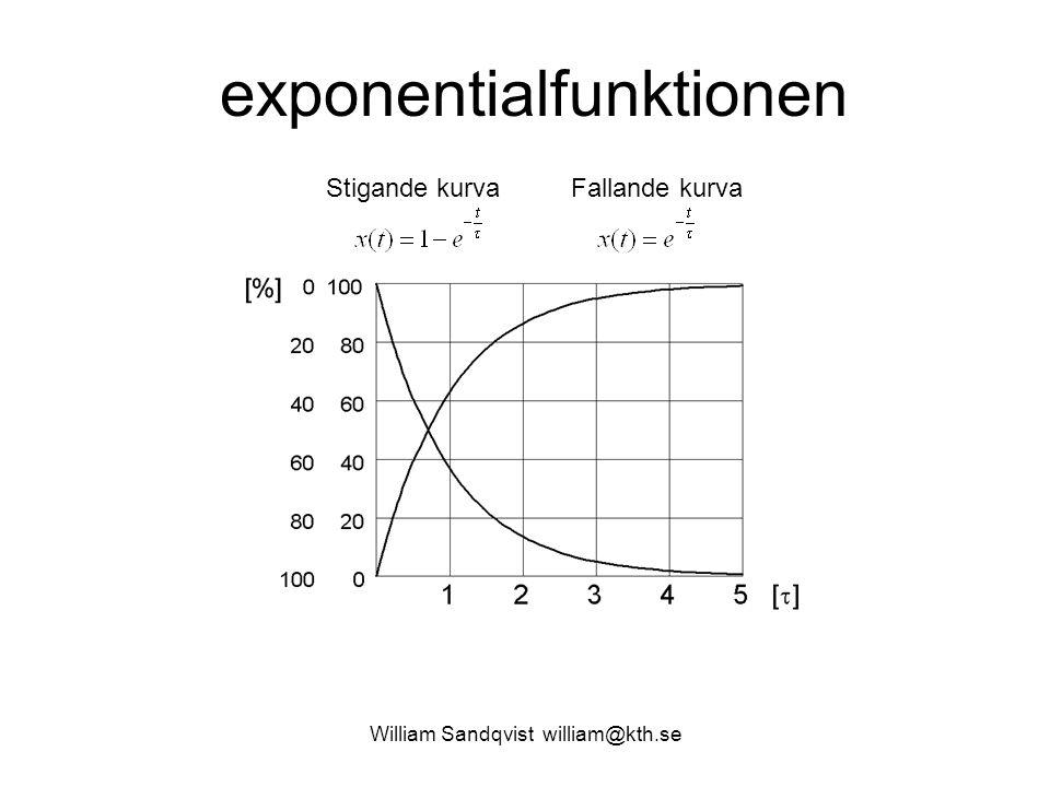 exponentialfunktionen