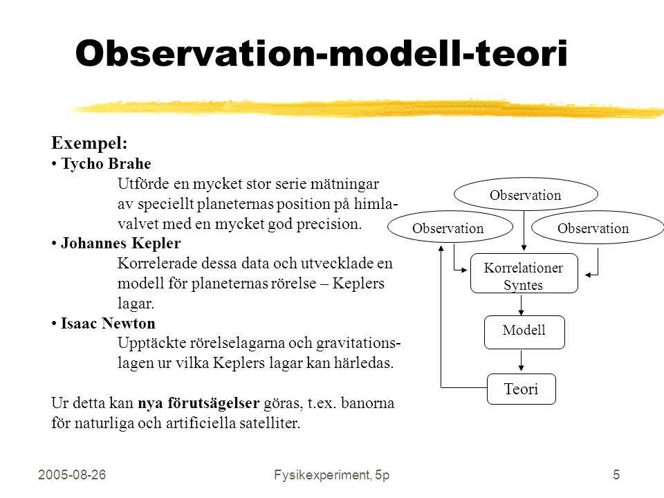 Observation-modell-teori