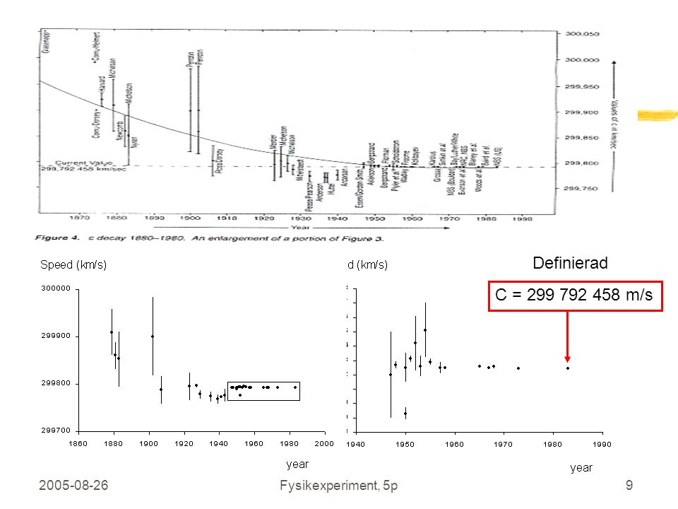 Definierad C = 299 792 458 m/s 2005-08-26 Fysikexperiment, 5p