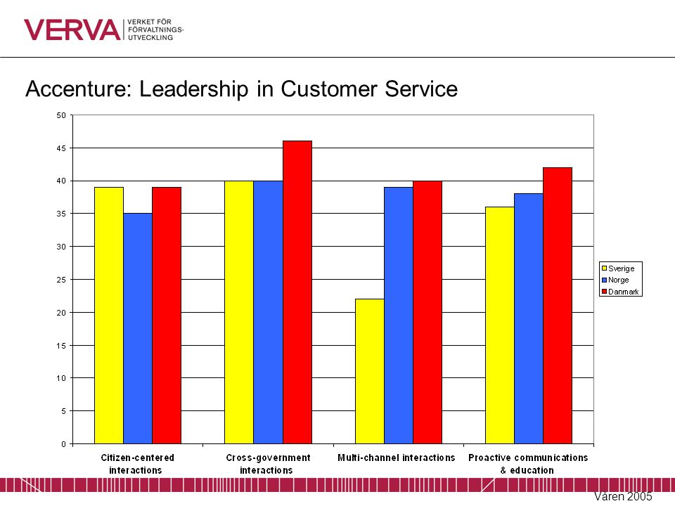 Accenture: Leadership in Customer Service