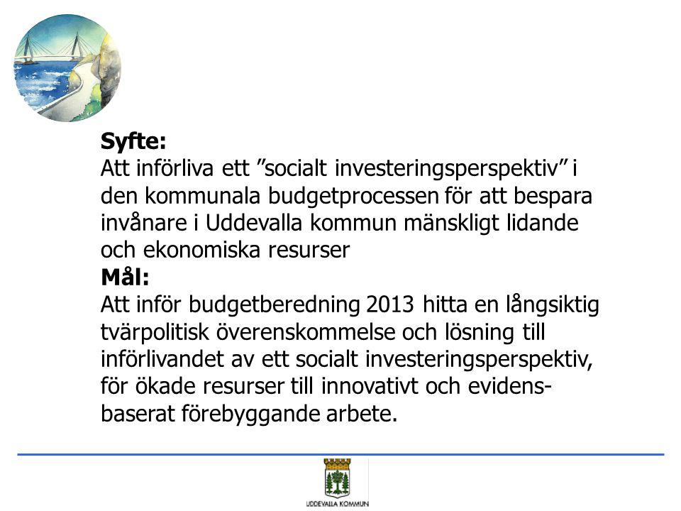 Syfte: