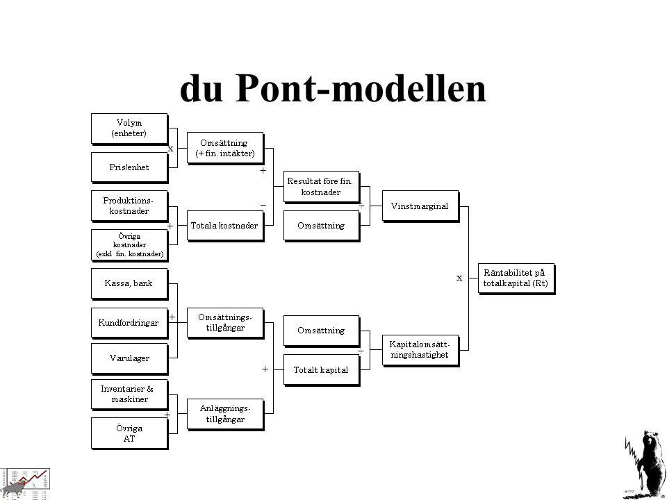 du Pont-modellen x + ÷ –