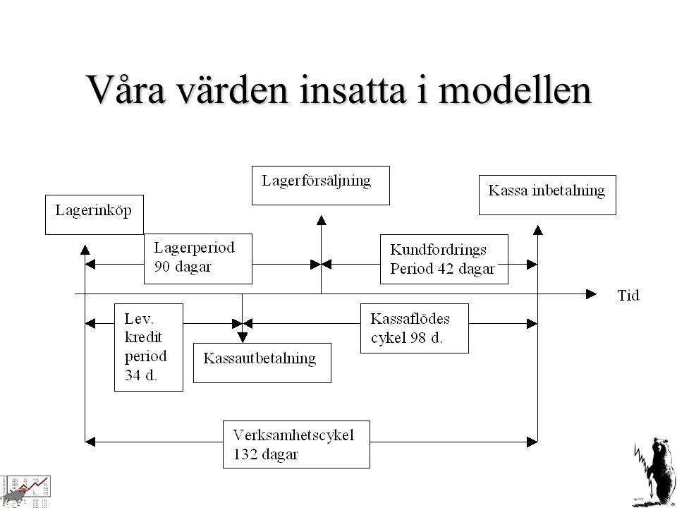 Våra värden insatta i modellen