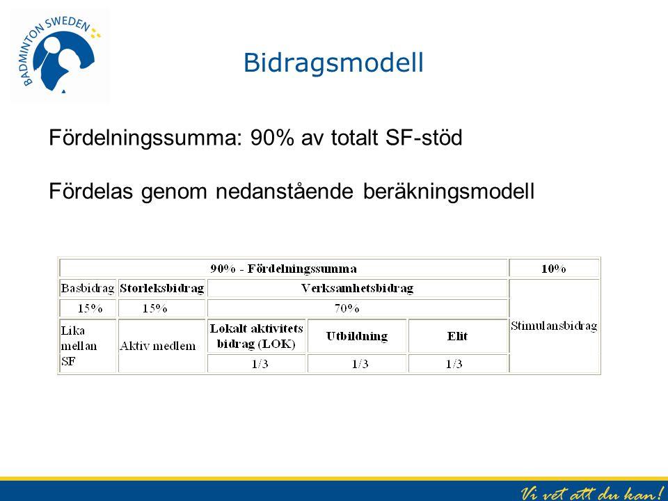 Bidragsmodell Fördelningssumma: 90% av totalt SF-stöd