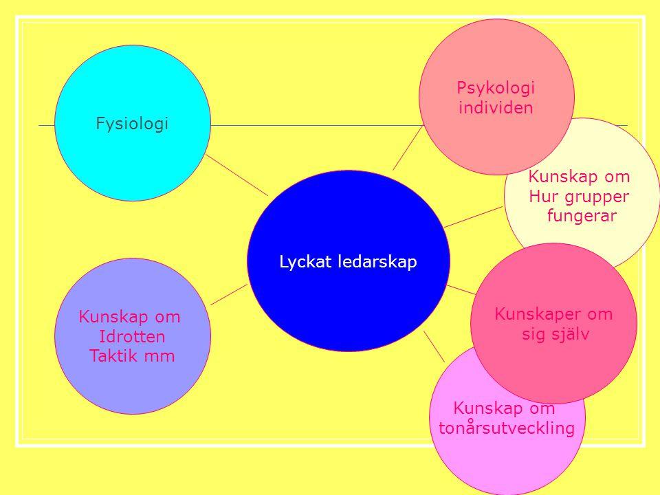 Psykologi individen. Fysiologi. Kunskap om. Hur grupper. fungerar. Lyckat ledarskap. Kunskaper om.