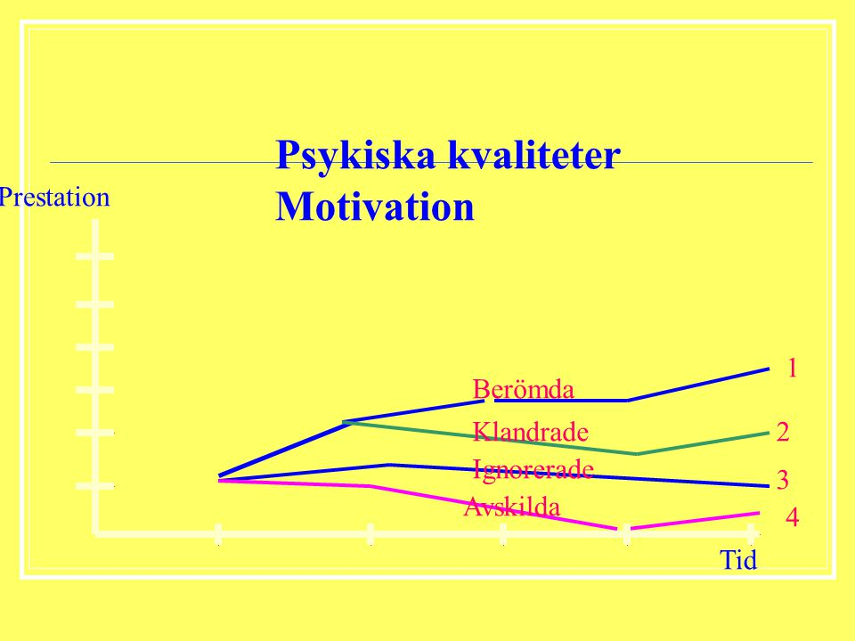 Psykiska kvaliteter Motivation Prestation 1 Berömda Klandrade 2