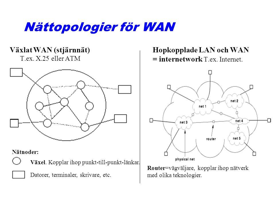 Nättopologier för WAN Växlat WAN (stjärnnät) T.ex. X.25 eller ATM