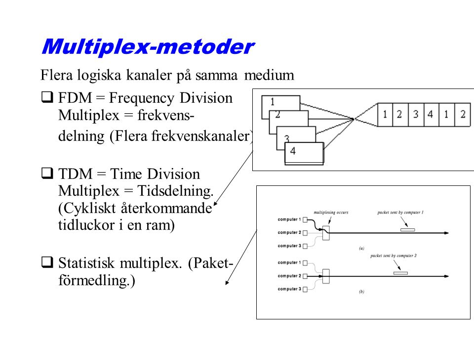 Multiplex-metoder Flera logiska kanaler på samma medium