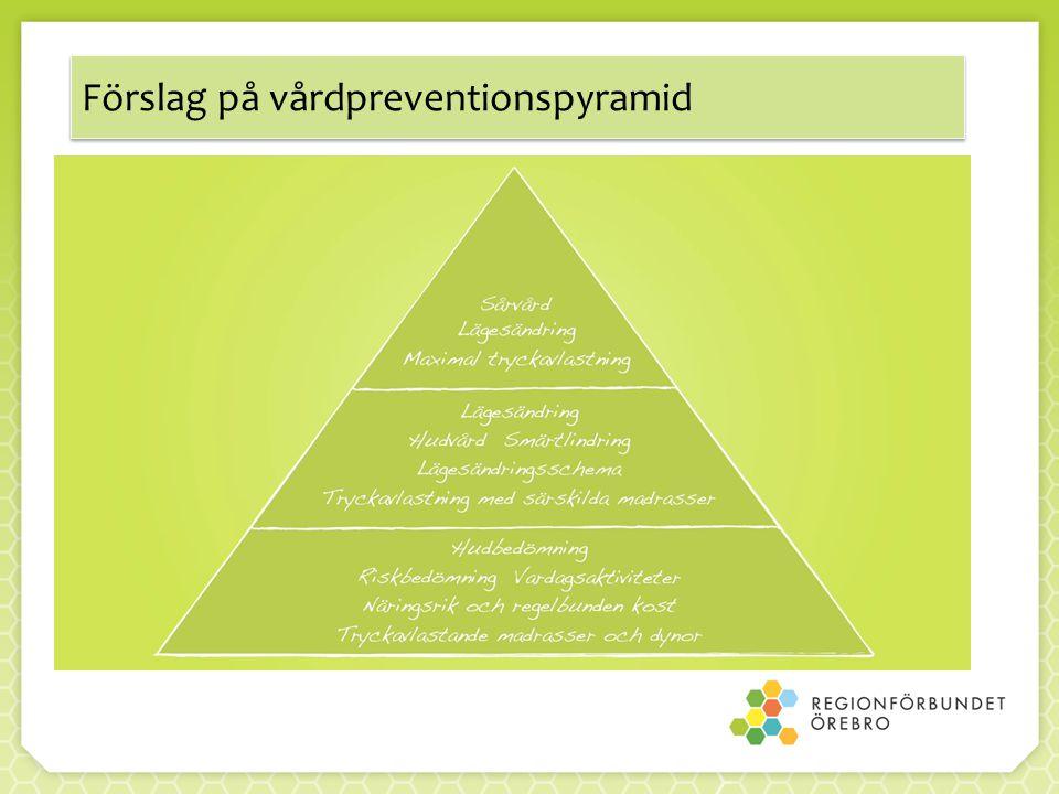 Förslag på vårdpreventionspyramid