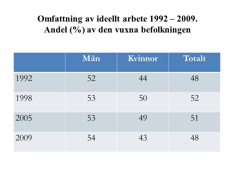 Omfattning av ideellt arbete 1992 – 2009