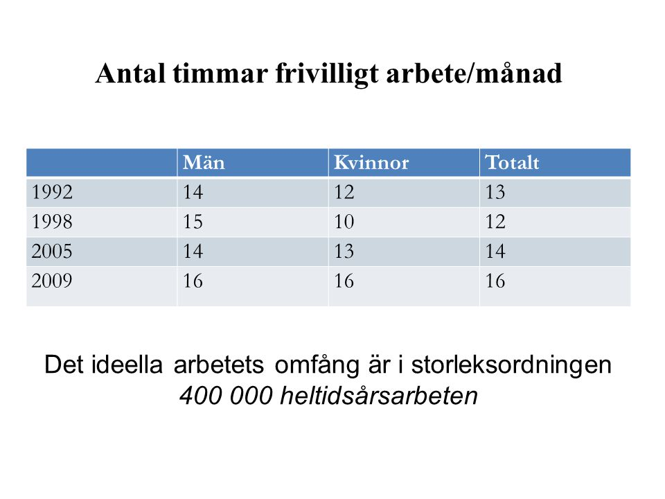 Antal timmar frivilligt arbete/månad