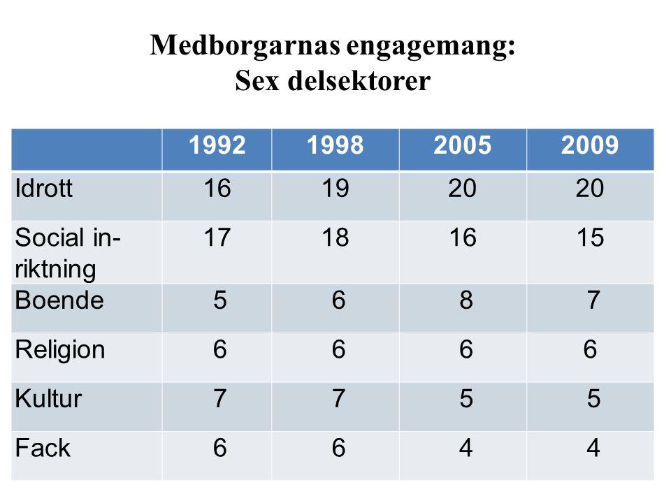 Medborgarnas engagemang: Sex delsektorer