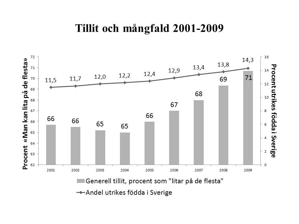 Tillit och mångfald 2001-2009 Andelen utrikes födda har stigit samtidigt som den generella tilliten har stigit under 2000-talet.