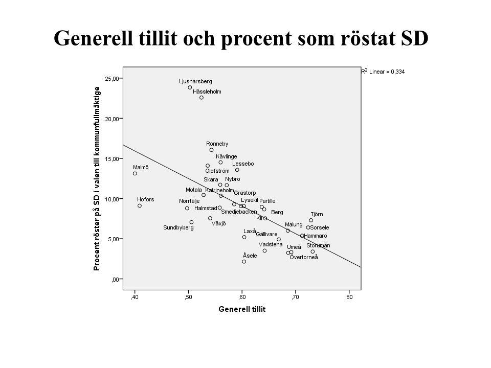 Generell tillit och procent som röstat SD