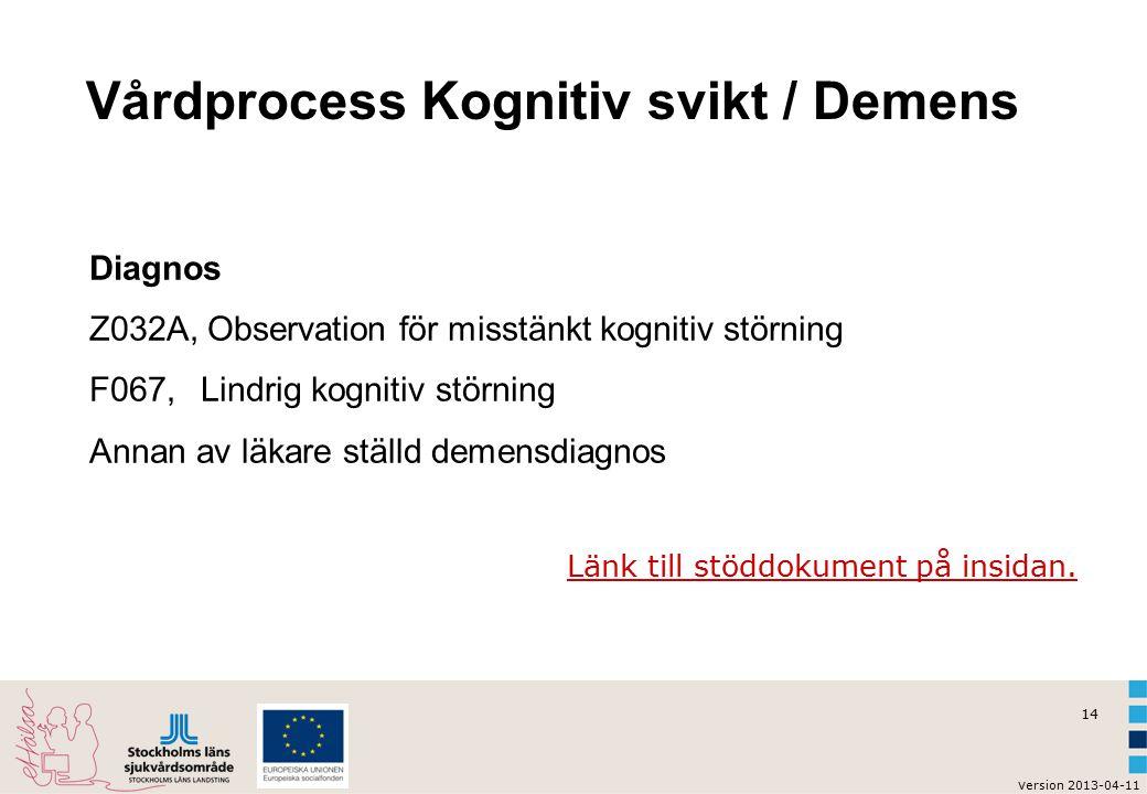 Vårdprocess Kognitiv svikt / Demens