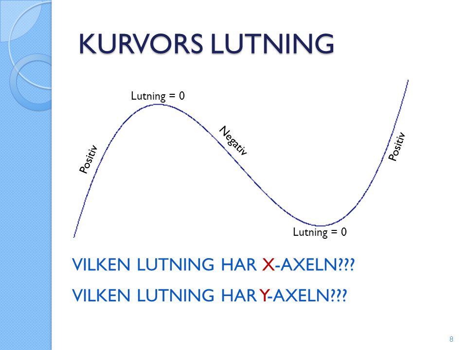 KURVORS LUTNING VILKEN LUTNING HAR X-AXELN