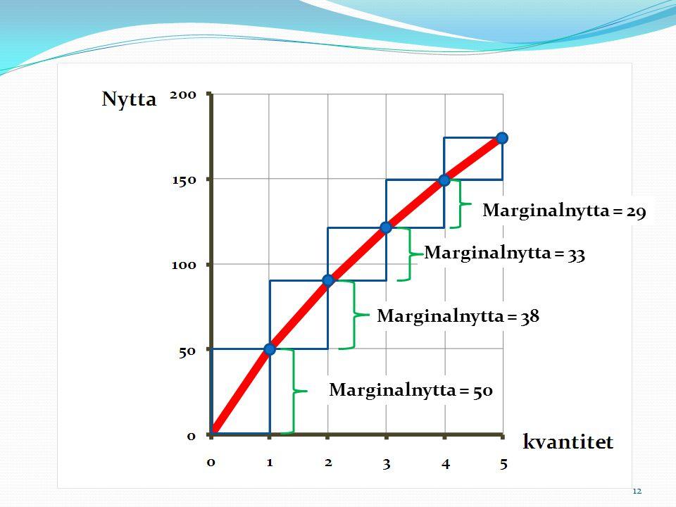 Marginalnytta = 29 Marginalnytta = 33 Marginalnytta = 38 Marginalnytta = 50