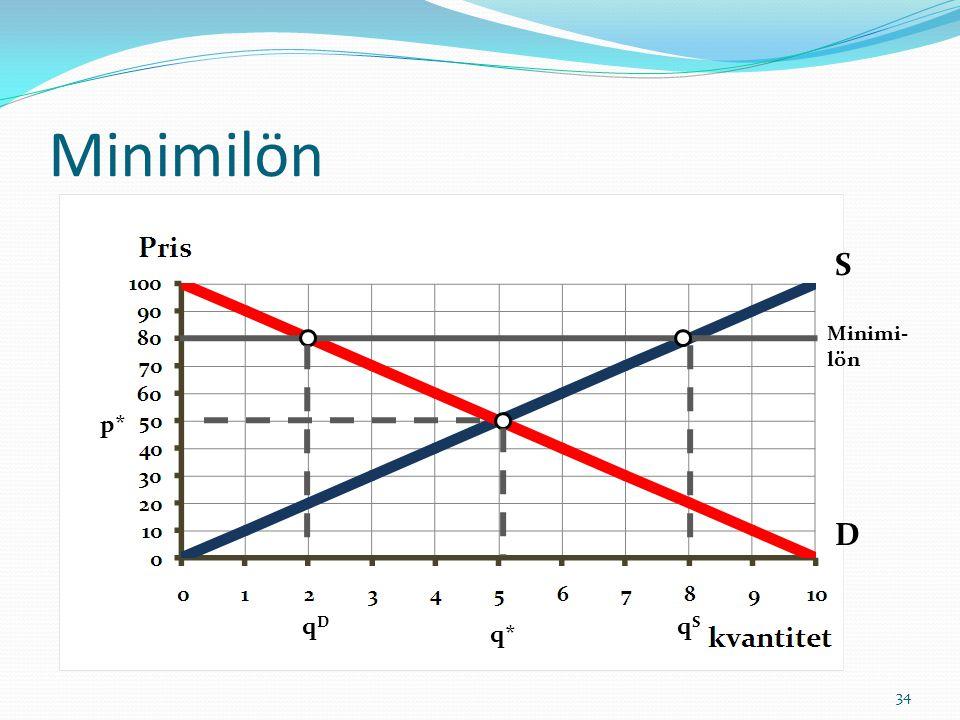 Minimilön S Minimi- lön p* D qD qS q*