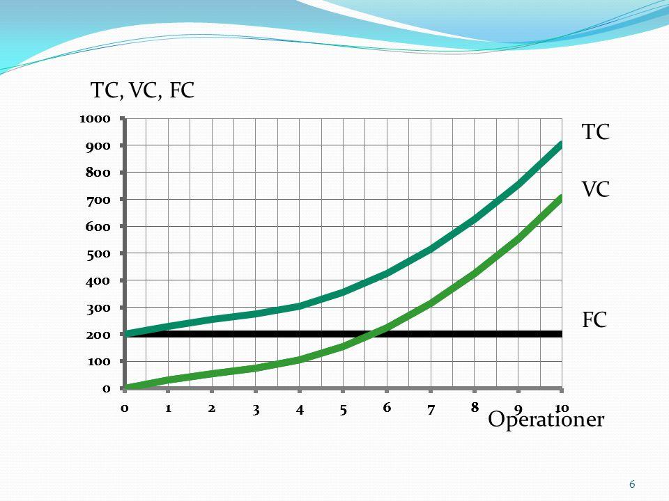 TC, VC, FC TC VC FC Operationer