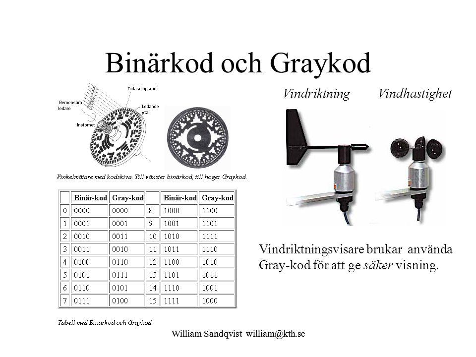 Binärkod och Graykod Vindriktning Vindhastighet