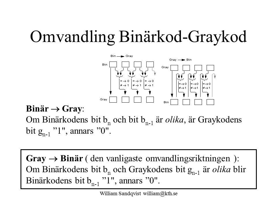Omvandling Binärkod-Graykod