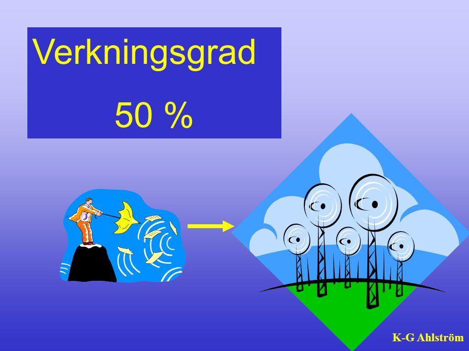 Verkningsgrad 50 % K-G Ahlström