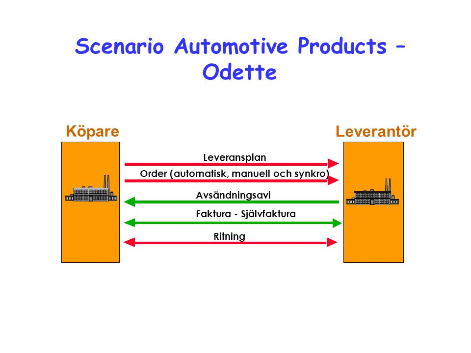 Scenario Automotive Products – Odette