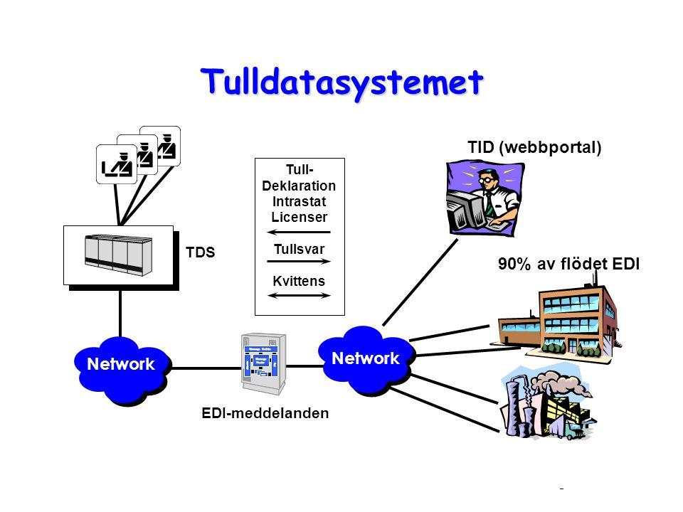 Tulldatasystemet TID (webbportal) 90% av flödet EDI Network Network