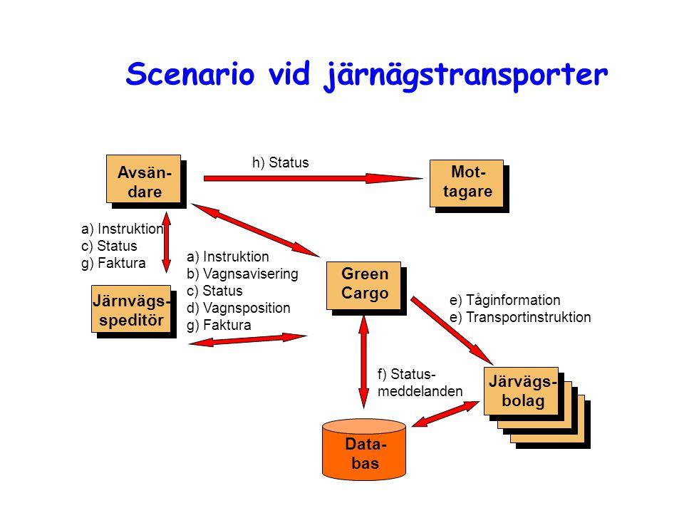 Scenario vid järnägstransporter