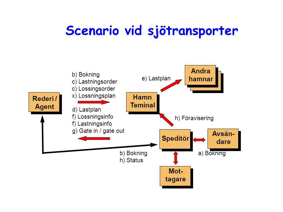 Scenario vid sjötransporter