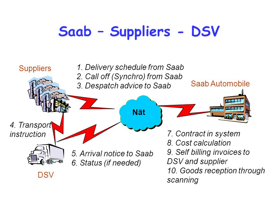 Saab – Suppliers - DSV 1. Delivery schedule from Saab Suppliers