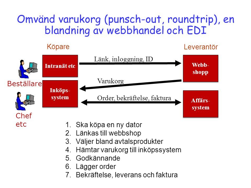Omvänd varukorg (punsch-out, roundtrip), en blandning av webbhandel och EDI