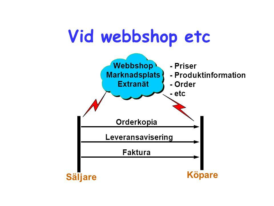 Vid webbshop etc Köpare Säljare Webbshop Marknadsplats Extranät