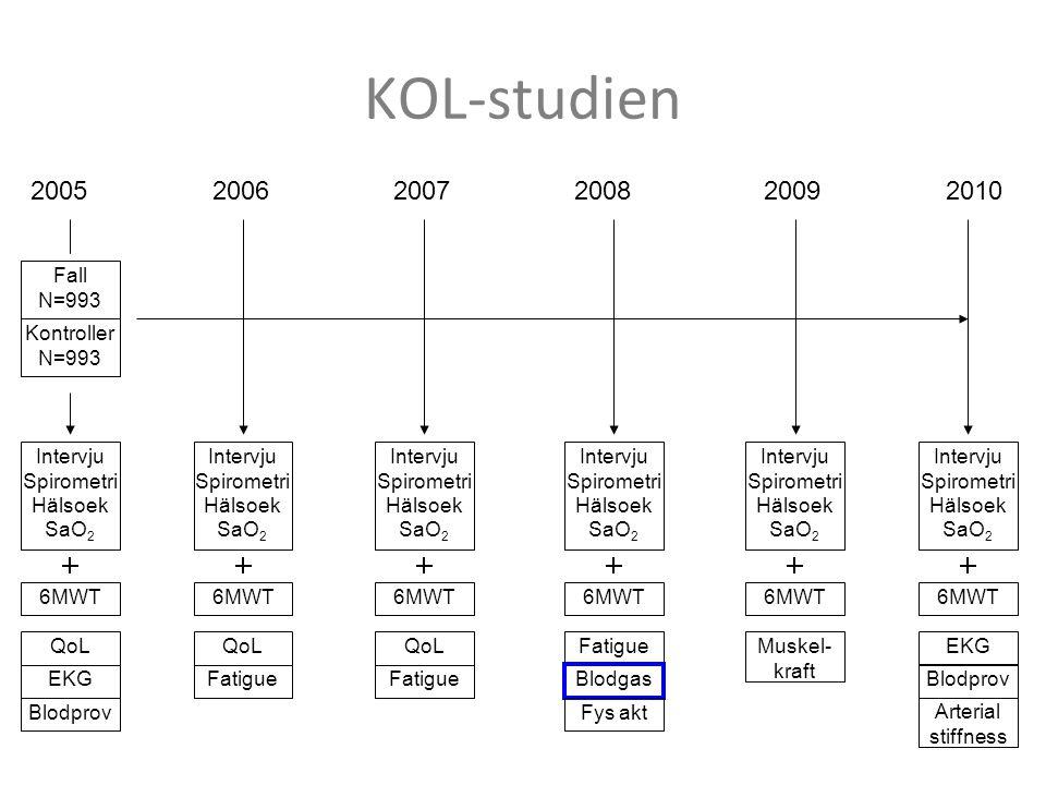 KOL-studien 2005 2006 2007 2008 2009 2010 Fall N=993 Kontroller N=993