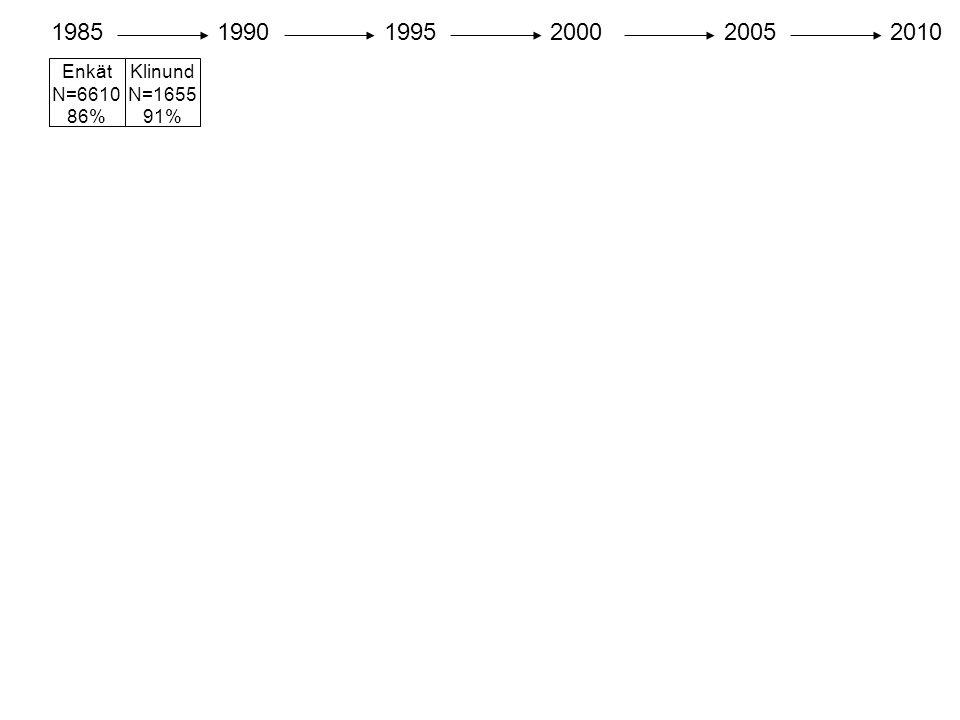 1985 1990 1995 2000 2005 2010 Enkät N=6610 86% Klinund N=1655 91%