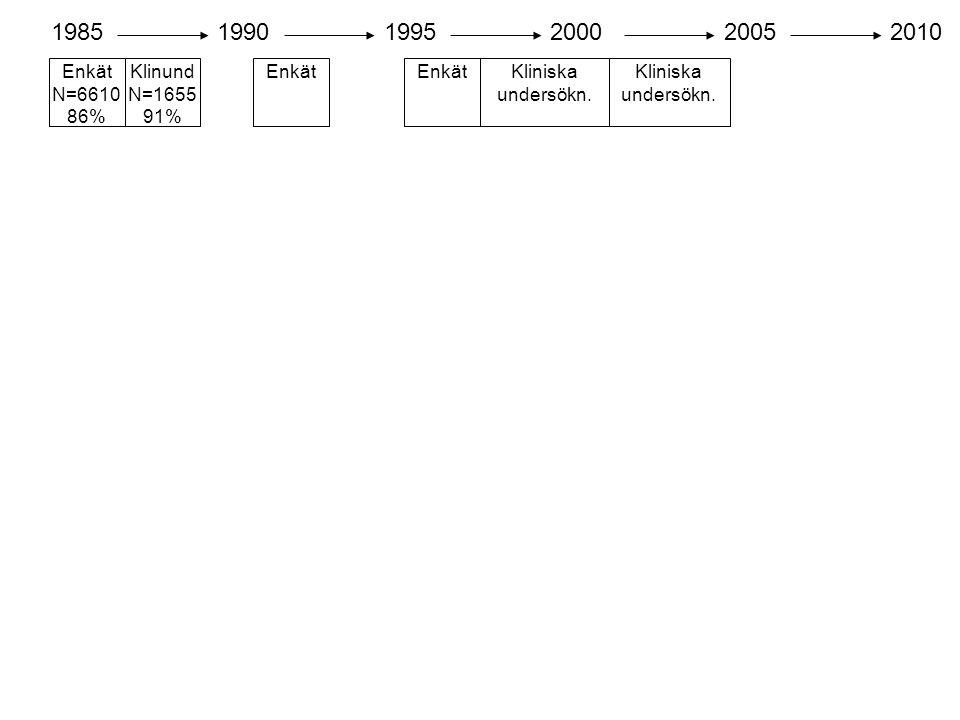 1985 1990. 1995. 2000. 2005. 2010. Enkät N=6610 86% Klinund N=1655 91% Enkät. Enkät. Kliniska undersökn.