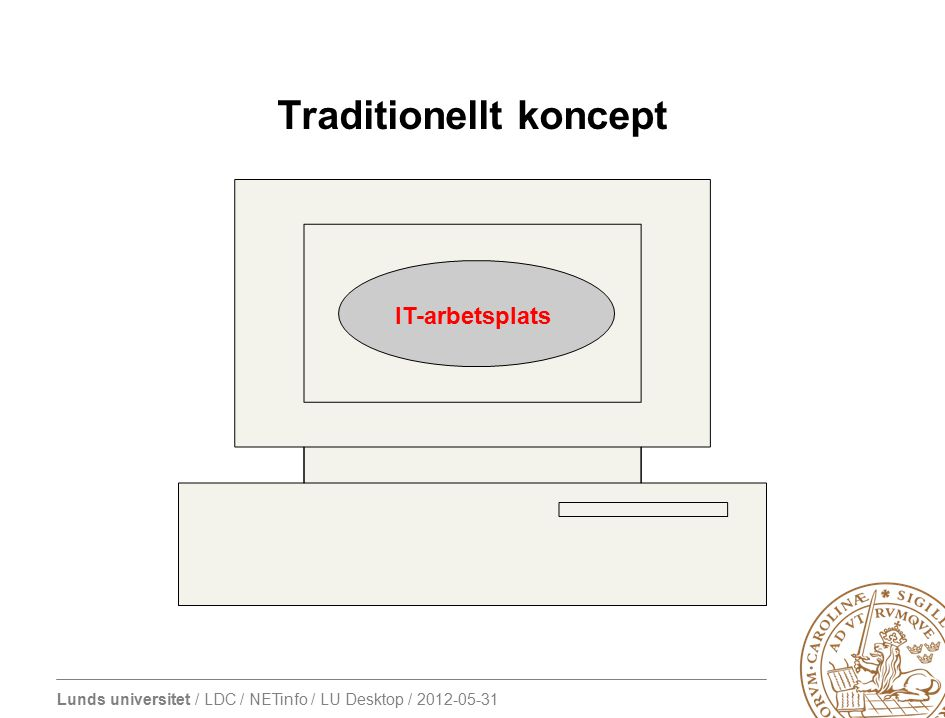 Traditionellt koncept