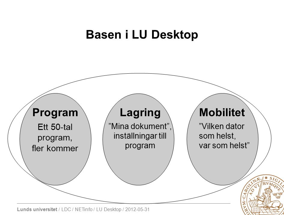 Basen i LU Desktop Program Lagring Mobilitet