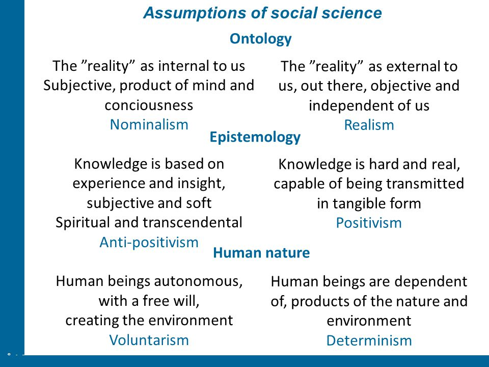 Assumptions of social science
