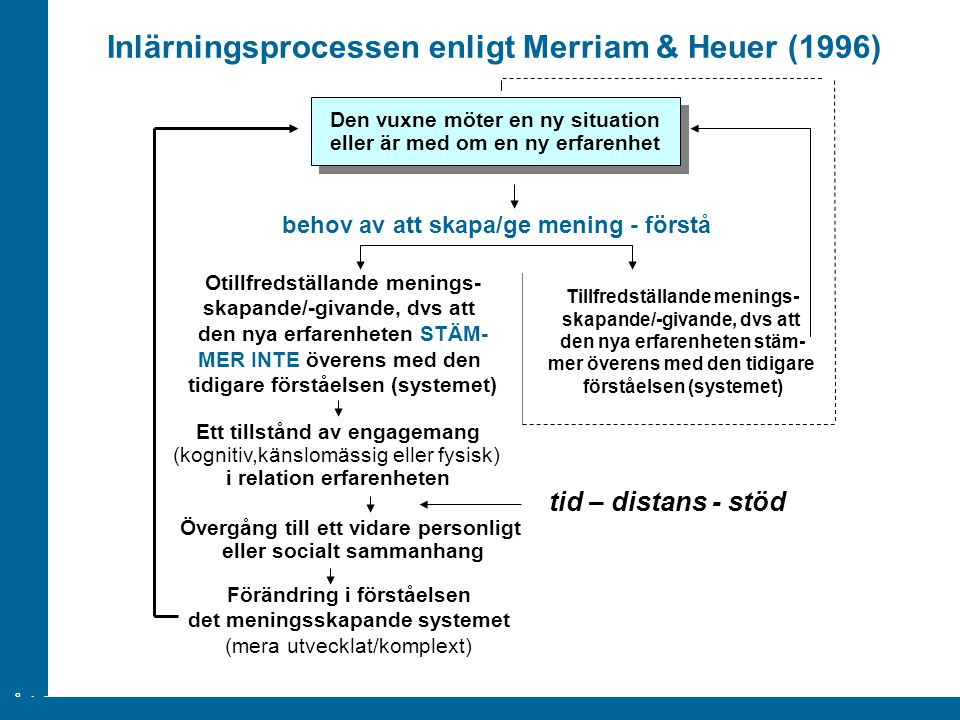 Inlärningsprocessen enligt Merriam & Heuer (1996)