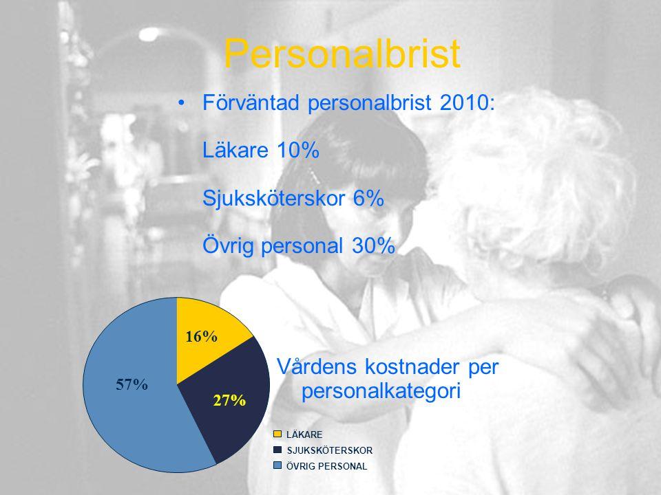 Personalbrist Förväntad personalbrist 2010: Läkare 10% Sjuksköterskor 6% Övrig personal 30% 16%