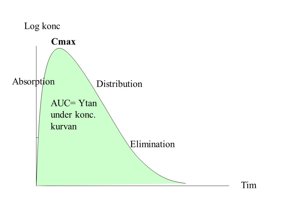 Log konc Cmax Absorption Distribution AUC= Ytan under konc. kurvan Elimination Tim