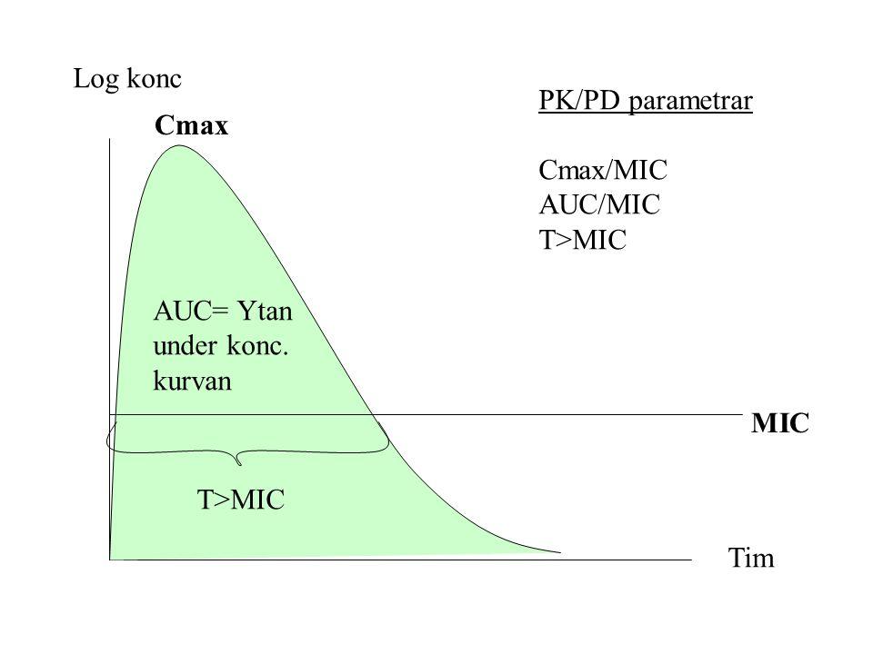 Log konc PK/PD parametrar Cmax/MIC AUC/MIC T>MIC Cmax AUC= Ytan under konc. kurvan MIC T>MIC Tim