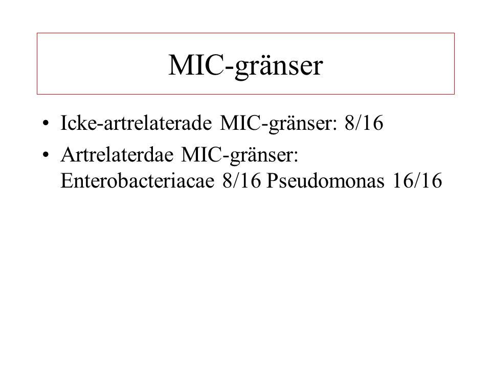 MIC-gränser Icke-artrelaterade MIC-gränser: 8/16