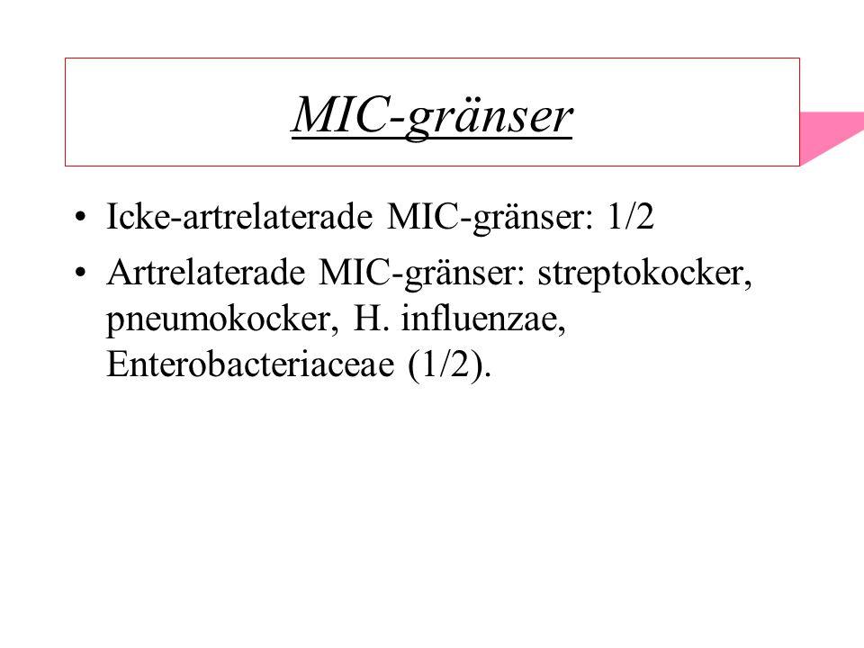 MIC-gränser Icke-artrelaterade MIC-gränser: 1/2