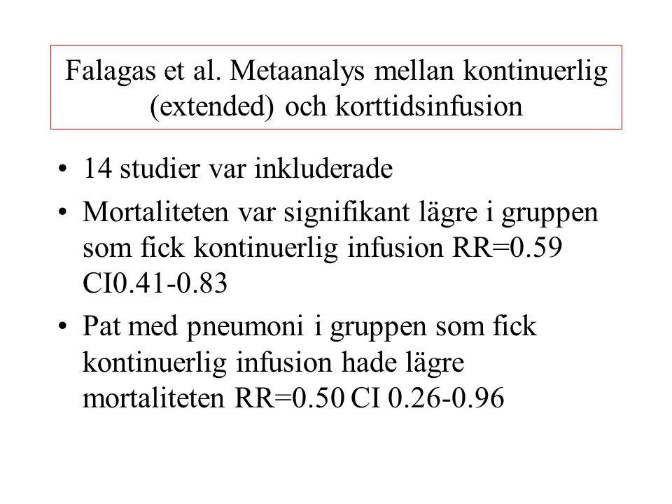 Falagas et al. Metaanalys mellan kontinuerlig (extended) och korttidsinfusion