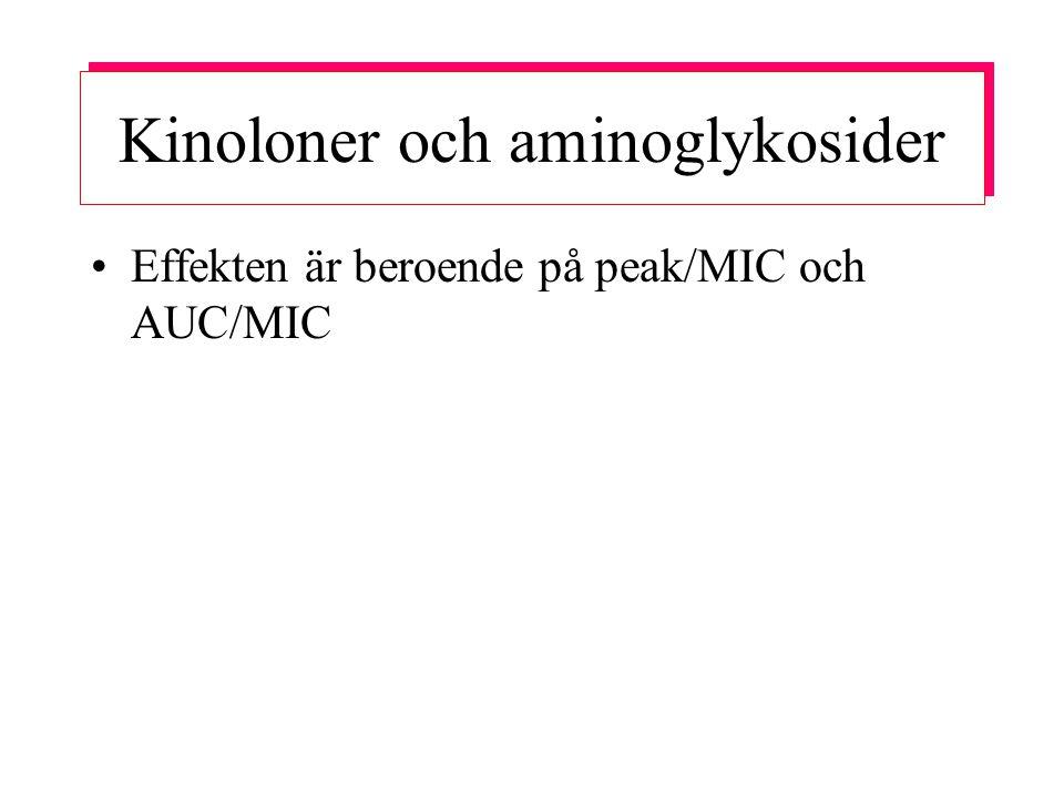Kinoloner och aminoglykosider