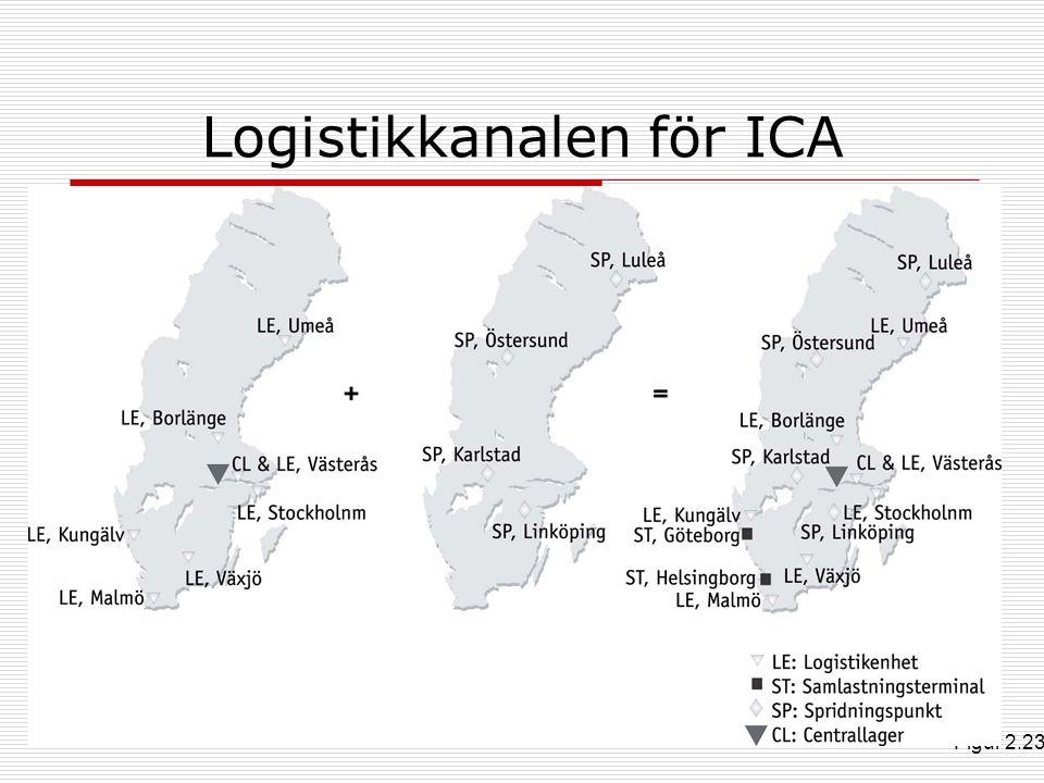Logistikkanalen för ICA