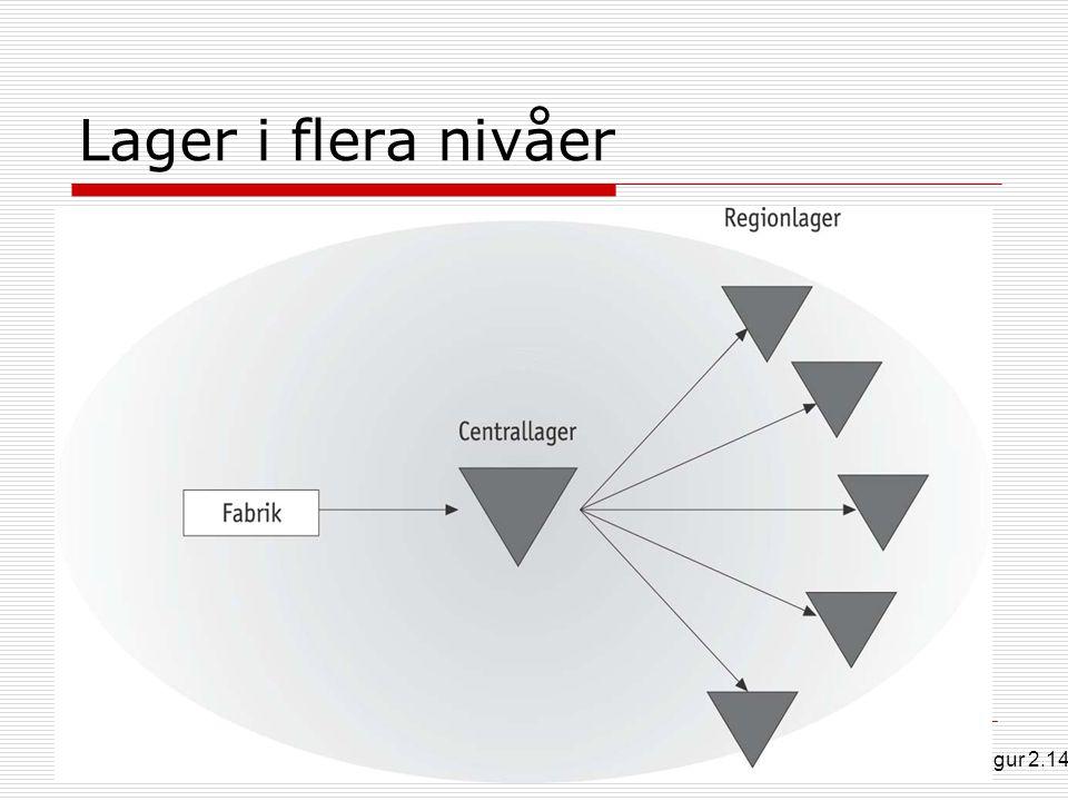 Lager i flera nivåer Figur 2.14