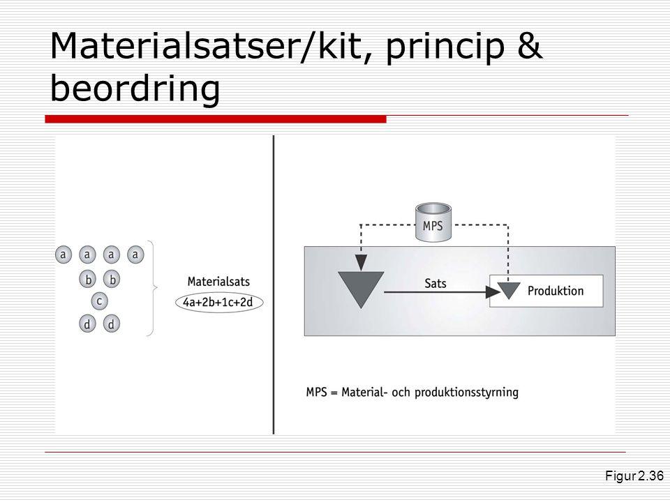 Materialsatser/kit, princip & beordring
